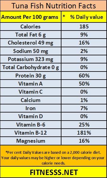 Tuna diet nutrition facts
